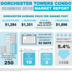 155 West 68th Street Dorchester Towers Condo Market Report July 2015